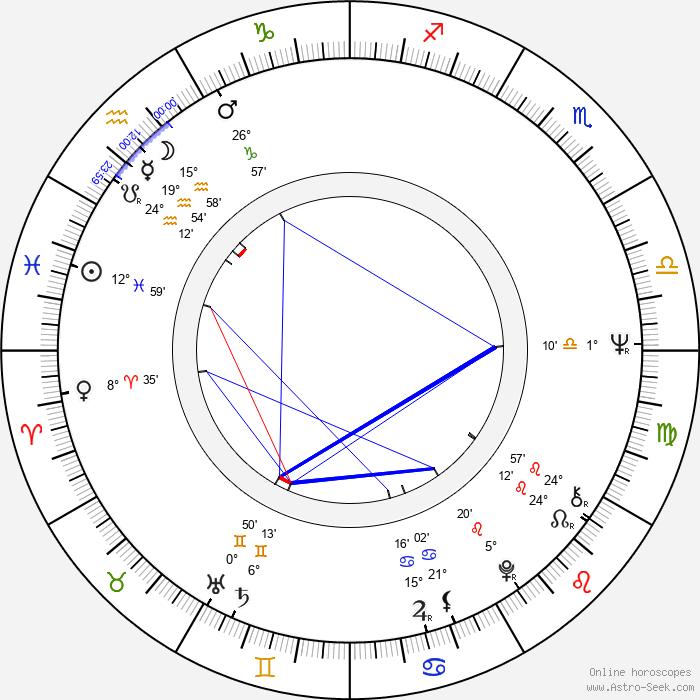 Michael Lähn - Birth horoscope chart
