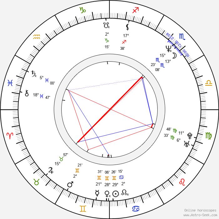 Michael Landon Jr. - Birth horoscope chart