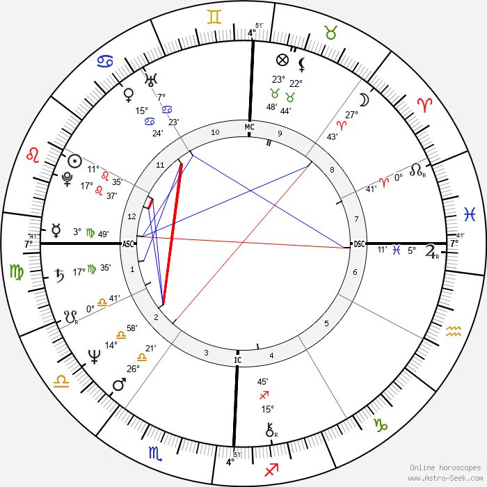 Michael Lane - Birth horoscope chart