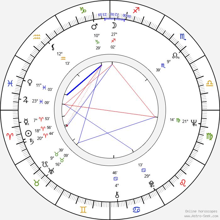 Michael Learned - Birth horoscope chart