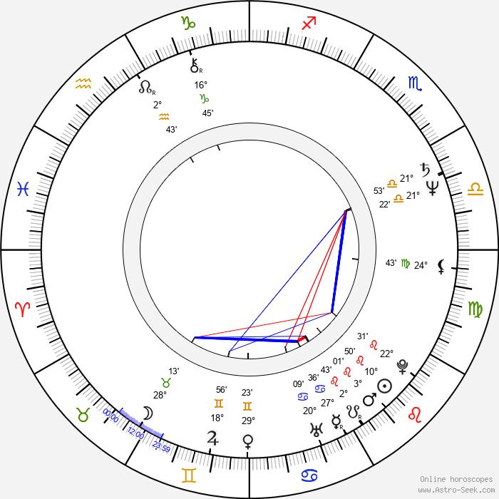 Michael Lerchenberg - Birth horoscope chart