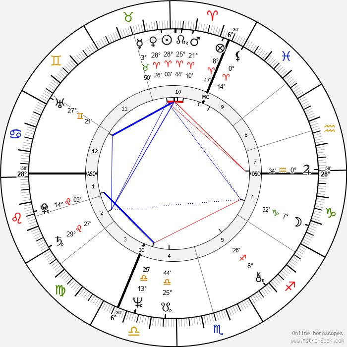 Michael Levinas - Birth horoscope chart