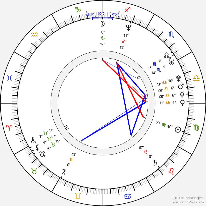Michael Lombardi - Birth horoscope chart