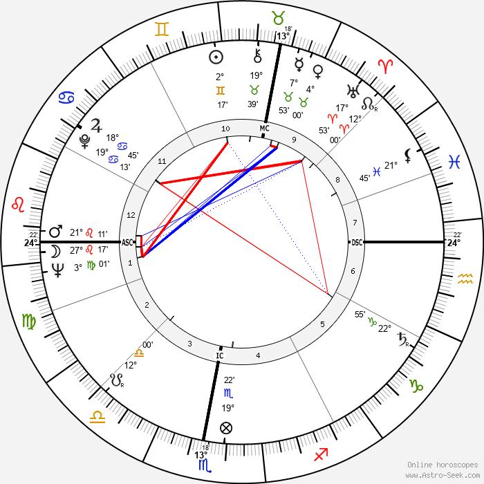 Michael Lonsdale - Birth horoscope chart