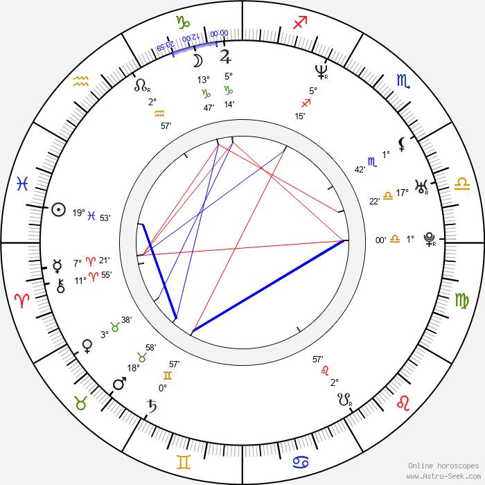 Michael Lucas - Birth horoscope chart