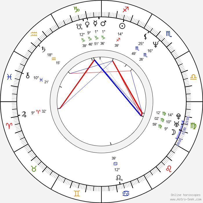 Michael Luceri - Birth horoscope chart