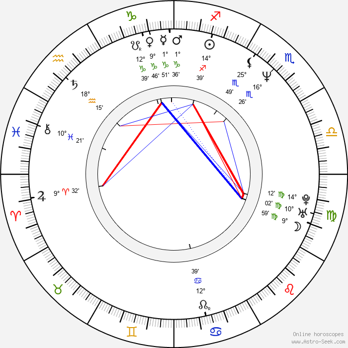 Michael Luceri - Birth horoscope chart