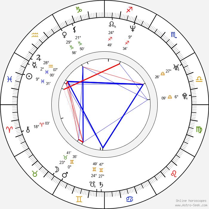 Michael Manasseri - Birth horoscope chart
