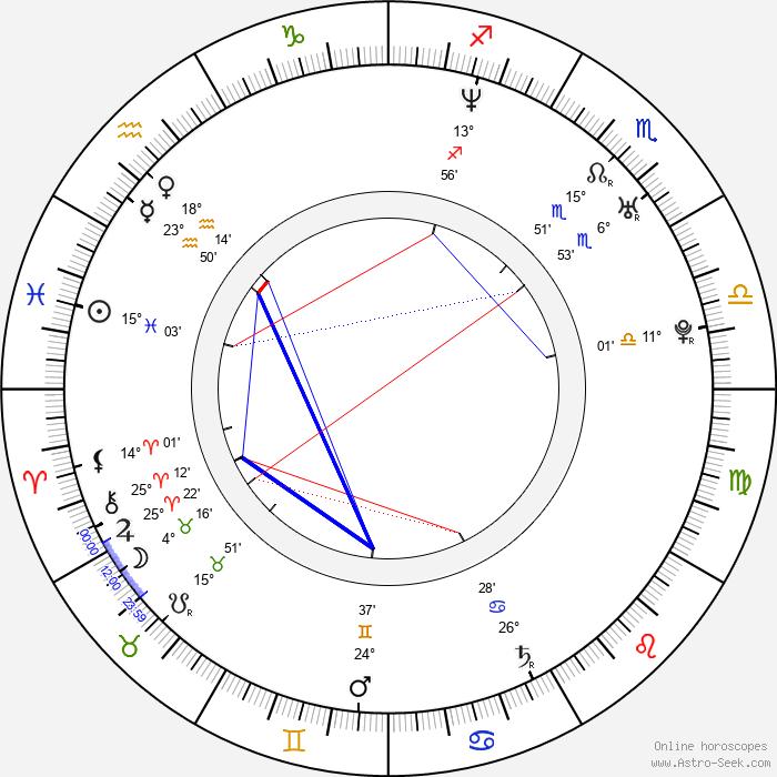 Michael McCann - Birth horoscope chart