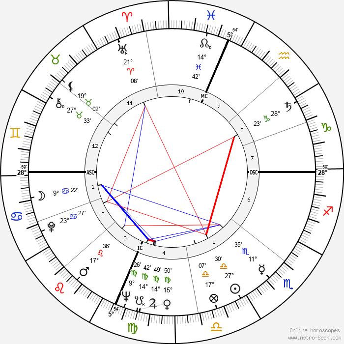 Michael McClure - Birth horoscope chart