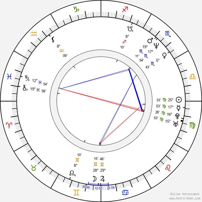 Michael McDonald - Birth horoscope chart