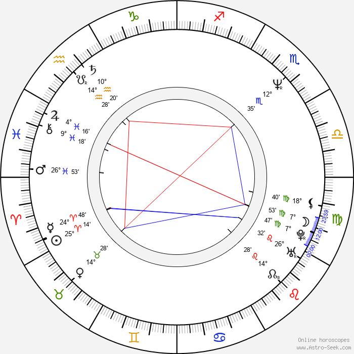 Michael McManus - Birth horoscope chart