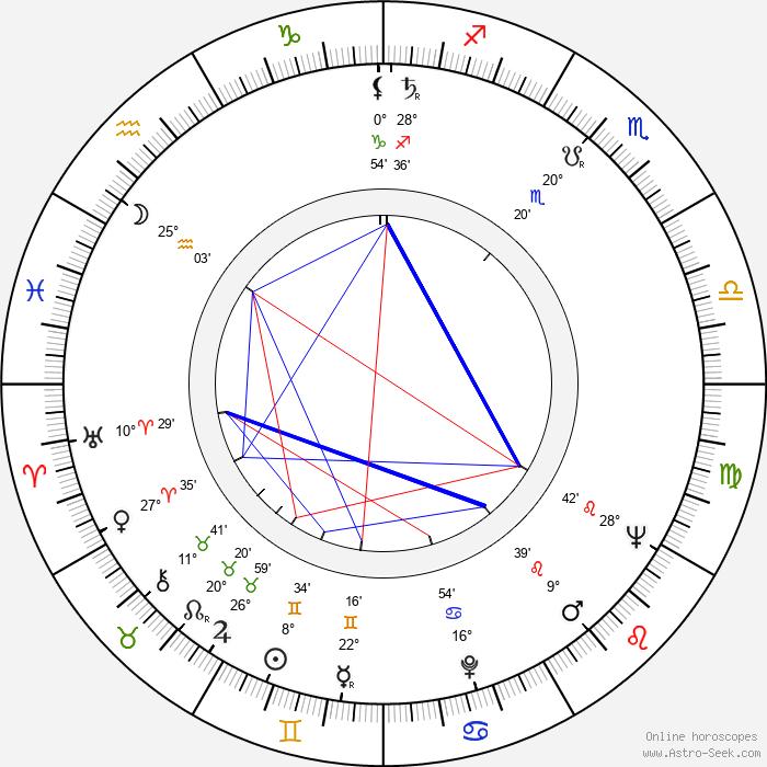 Michael Mellinger - Birth horoscope chart