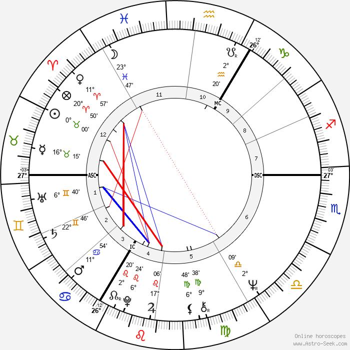 Michael Mendl - Birth horoscope chart