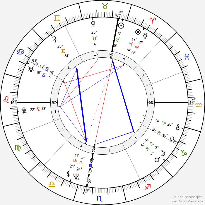 Michael Moore - Birth horoscope chart