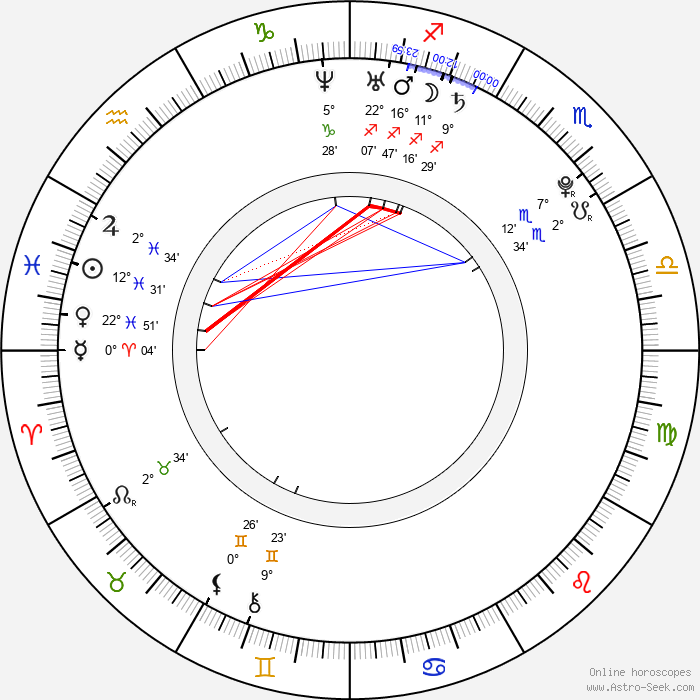 Michael Moshonov - Birth horoscope chart