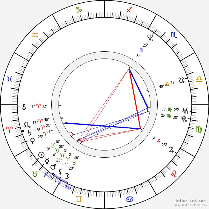 Michael Niavarani - Birth horoscope chart
