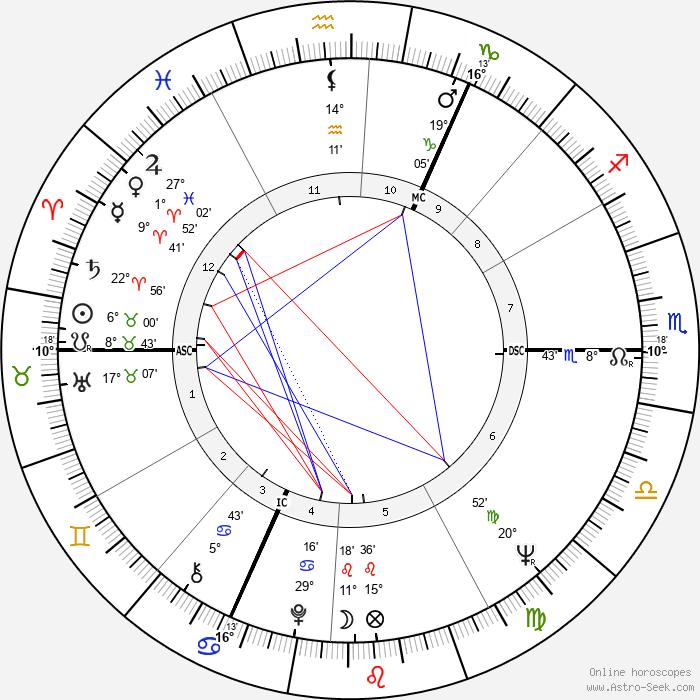 Michael Nitschke - Birth horoscope chart