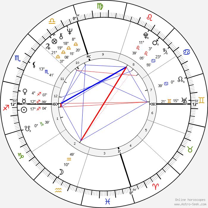Michael Nouri - Birth horoscope chart