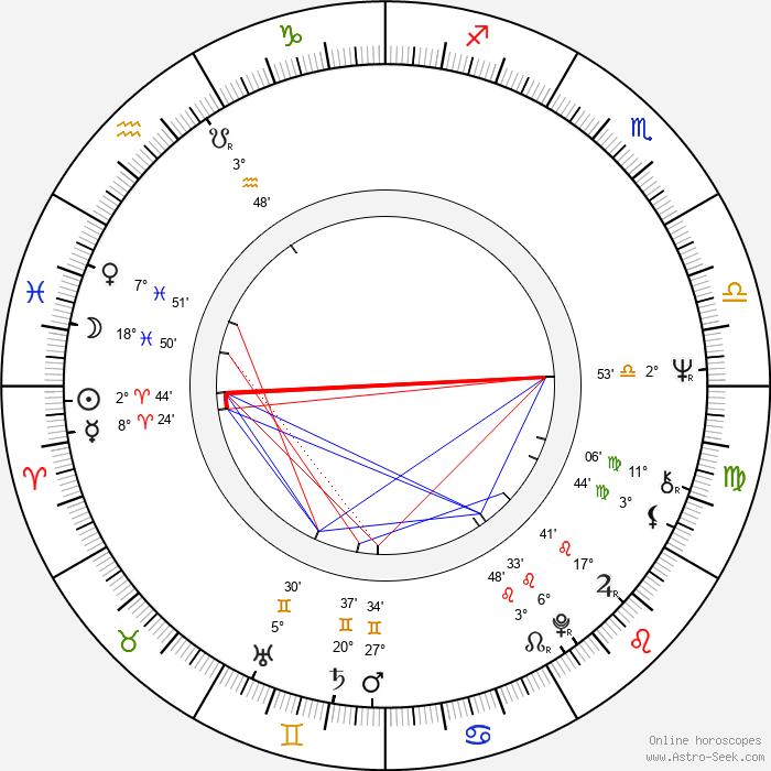 Michael Nyman - Birth horoscope chart