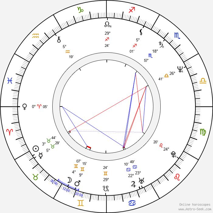 Michael O'Keefe - Birth horoscope chart