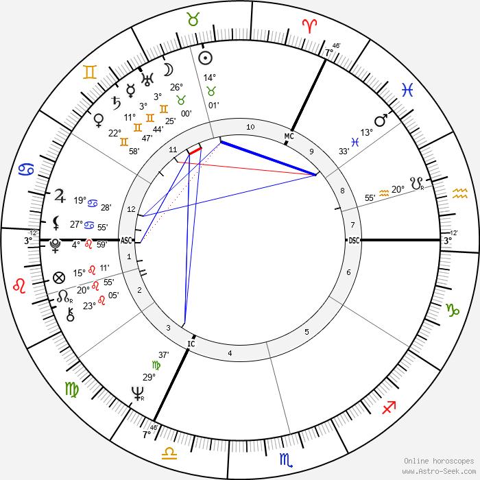 Michael Palin - Birth horoscope chart
