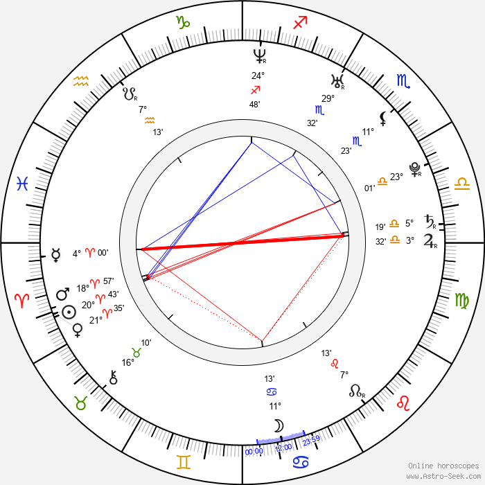 Michael Pitt - Birth horoscope chart
