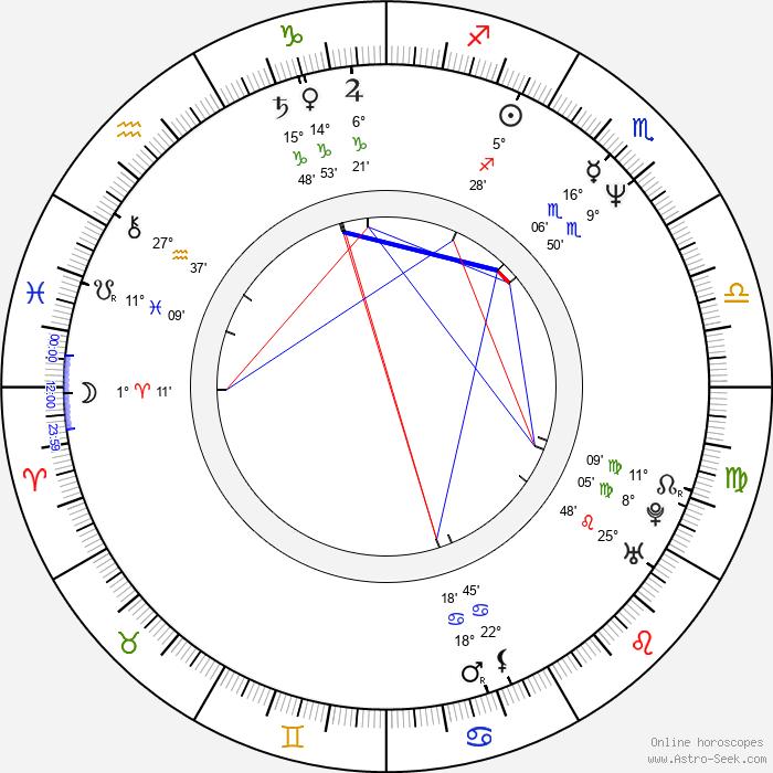 Michael Rispoli - Birth horoscope chart