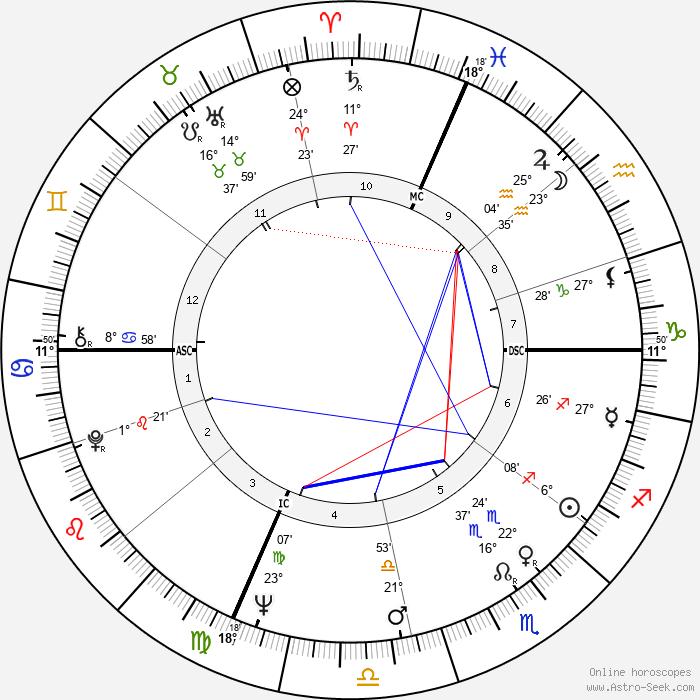 Michael Ritchie - Birth horoscope chart