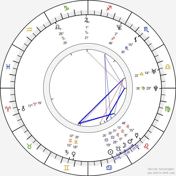 Michael Rosenbaum - Birth horoscope chart