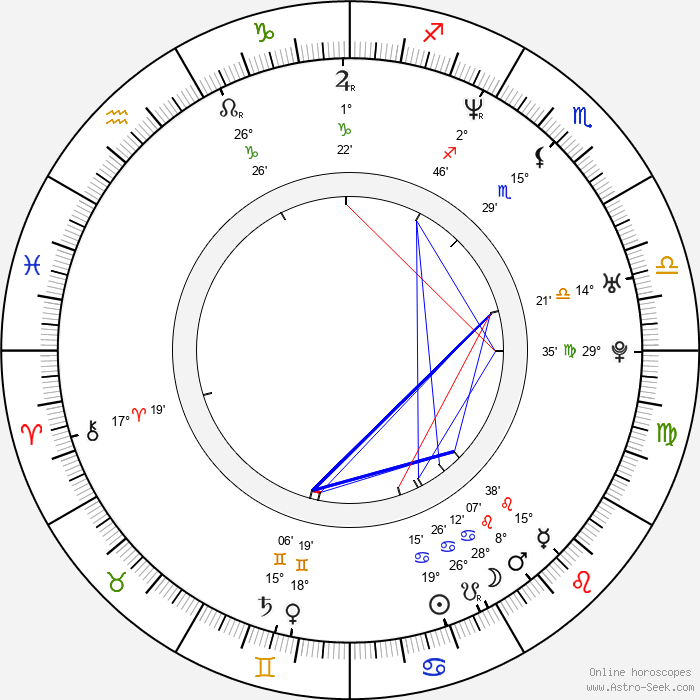 Michael Rosenbaum - Birth horoscope chart