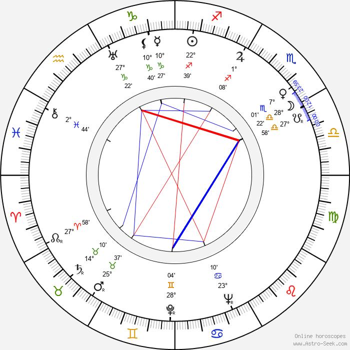 Michael Ross - Birth horoscope chart
