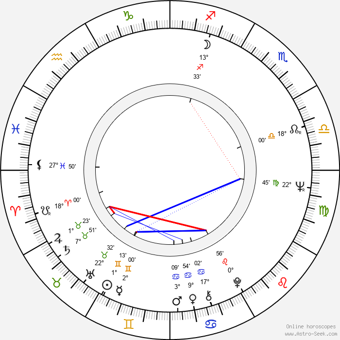Michael Sarrazin - Birth horoscope chart