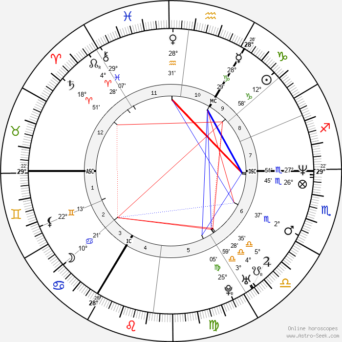 Michael Schumacher - Birth horoscope chart