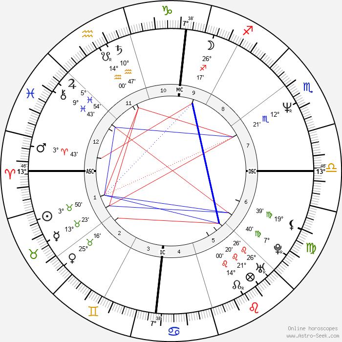 Michael Scott Dill - Birth horoscope chart