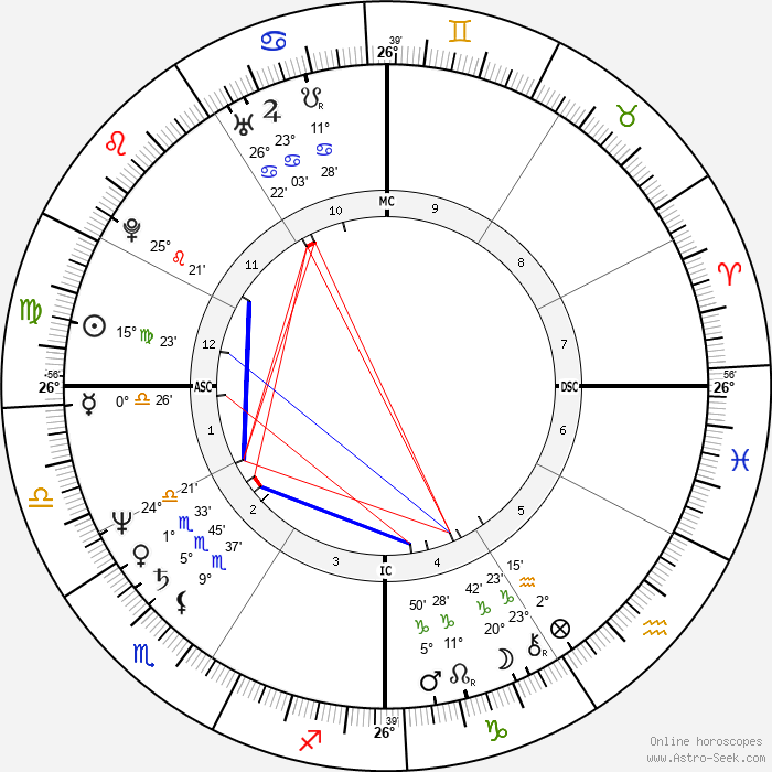 Michael Shermer - Birth horoscope chart