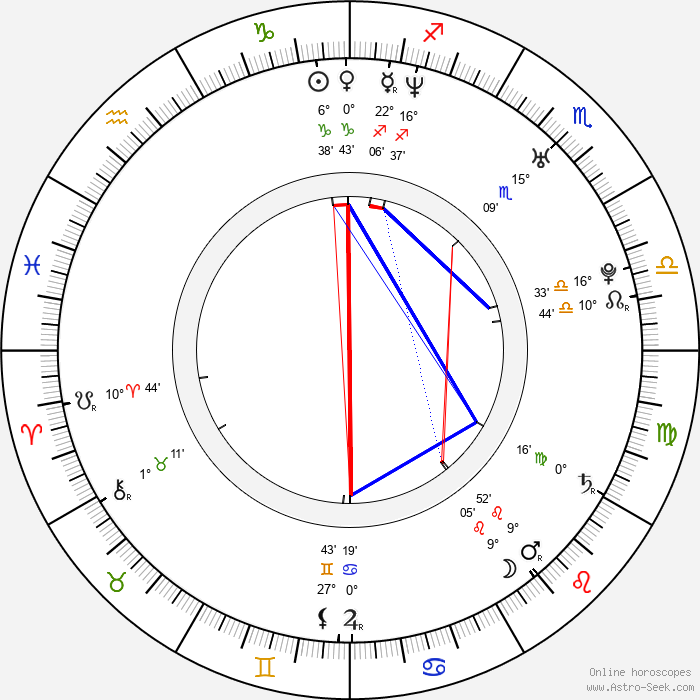 Michael Spears - Birth horoscope chart