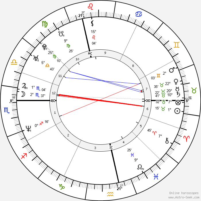 Michael Sternkopf - Birth horoscope chart