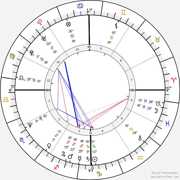 Michael Stipe - Birth horoscope chart
