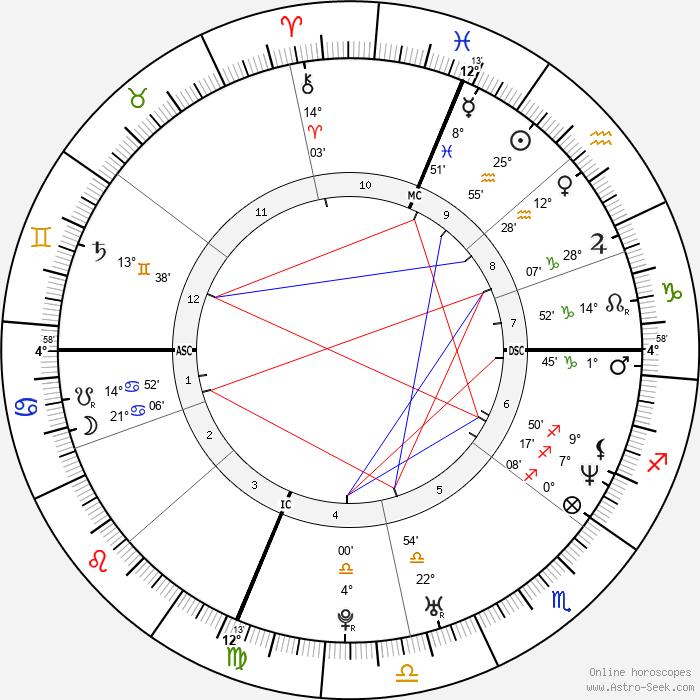 Michael Sucsy - Birth horoscope chart