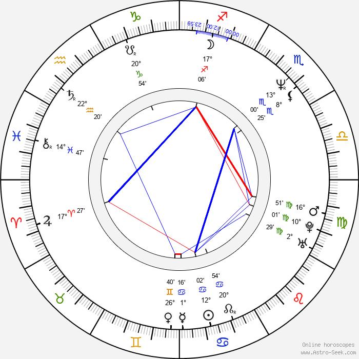 Michael Sweet - Birth horoscope chart