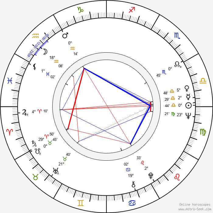 Michael Wadleigh - Birth horoscope chart