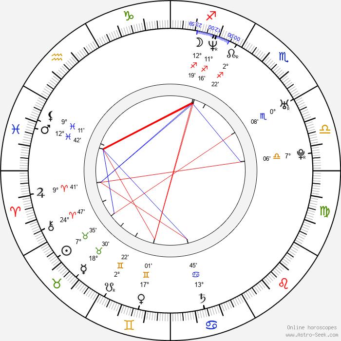Michael Walchhofer - Birth horoscope chart