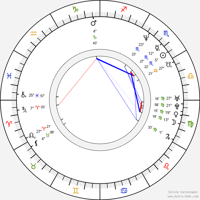 Michael Wandmacher - Birth horoscope chart
