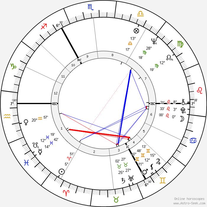 Michael York - Birth horoscope chart