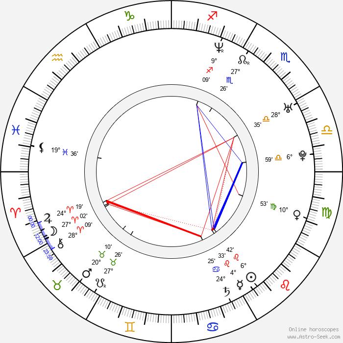 Michaël Zurita - Birth horoscope chart