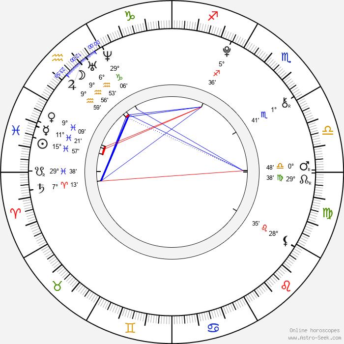 Michaela Brožová - Birth horoscope chart