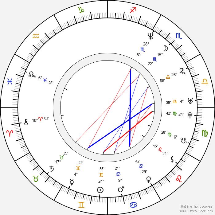 Michaela Čobejová - Birth horoscope chart