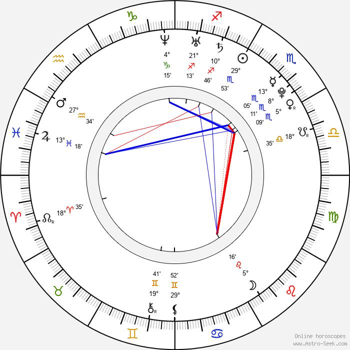 Michaela Horká - Birth horoscope chart