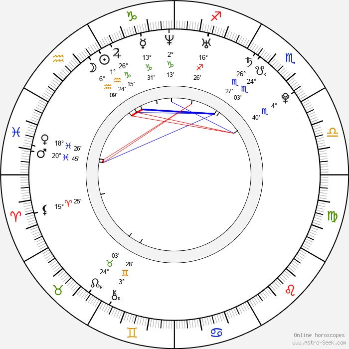 Michaela Krutská - Birth horoscope chart